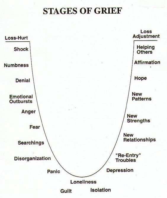 grief-cycle-1